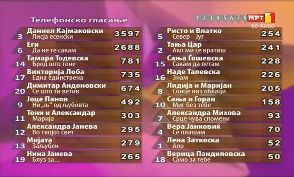 SkopjeFest_publika_glasovi