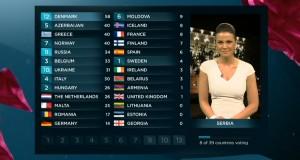 EurovisionVoting_2013