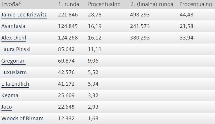 ULFS2016_rezultati