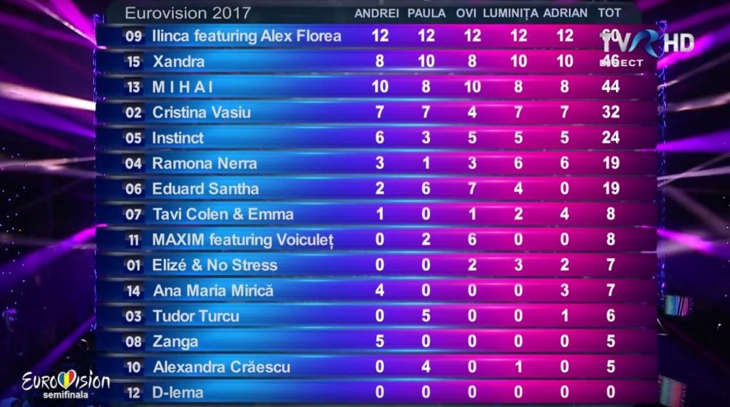 Rumunija2017_polufinale_poeni