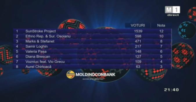 televoting