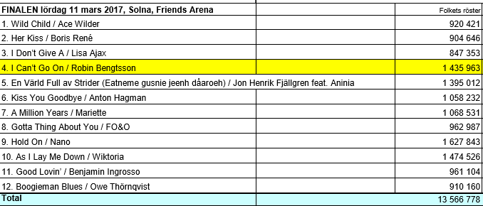 Glasovi publike u finalu Melodifestivalena. (Izvor: SVT)