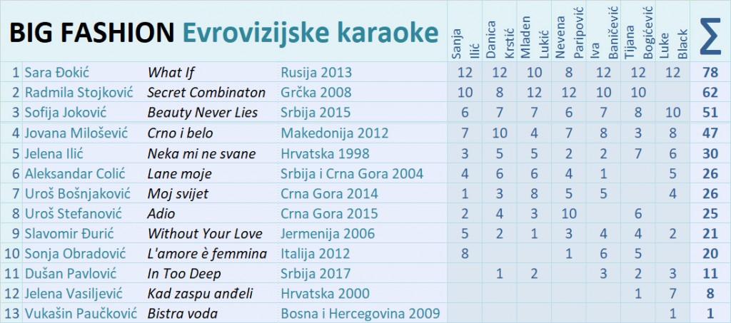 BIG-FASHION-karaoke-rezultati