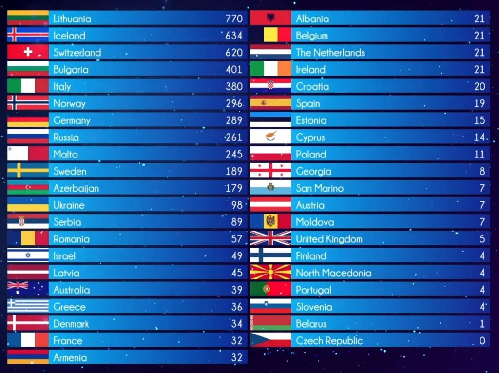 OGAEEurovisionFanContest2020-konacni