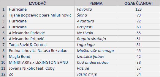FINALE - OGAE ČLANOVI
