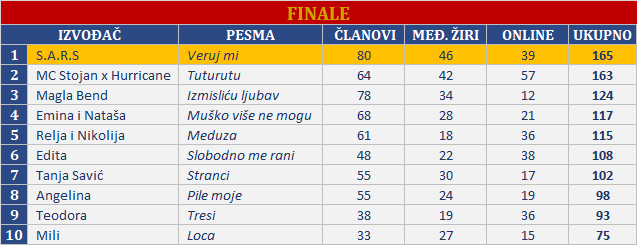 rezultati finale
