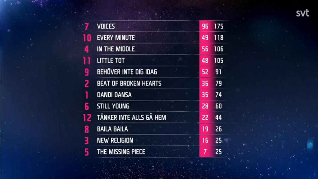 Konačni poredak finalista Melodifestivalena