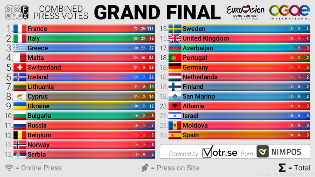 Konačni rezultati OGAE pres glasanja