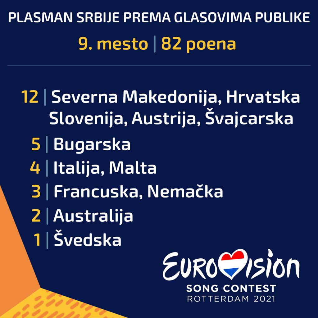 SrbijaTelevoting