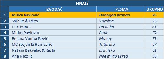 finale - tabela